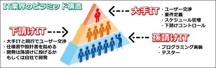 IT業界のピラミッド構造