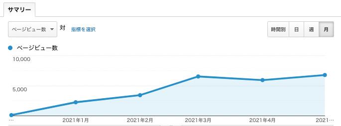 2020年12月〜2021年5月までのPV数推移